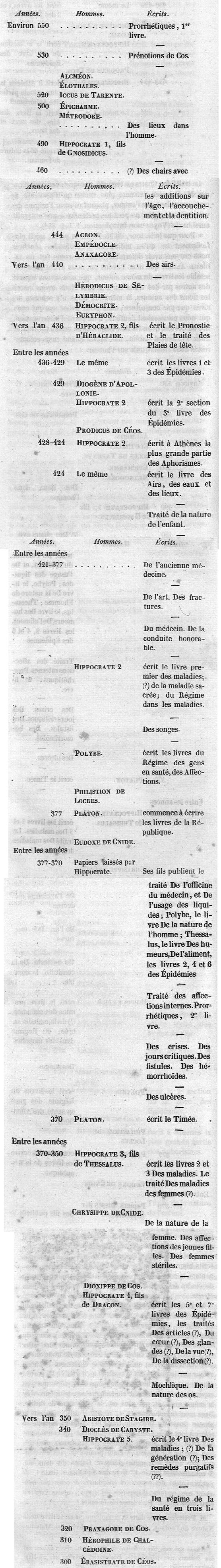 Storia del Corpus secondo Opera di Littrè, Vol.2
